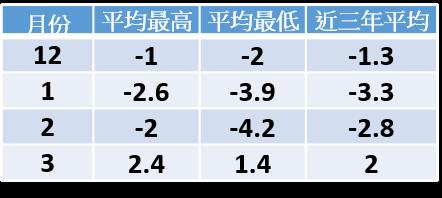 北海道天氣