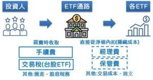 ETF是什麼
